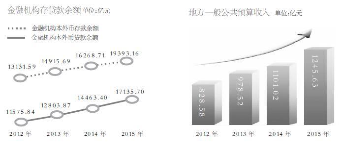 1978年以来主要国家经济总量的指标